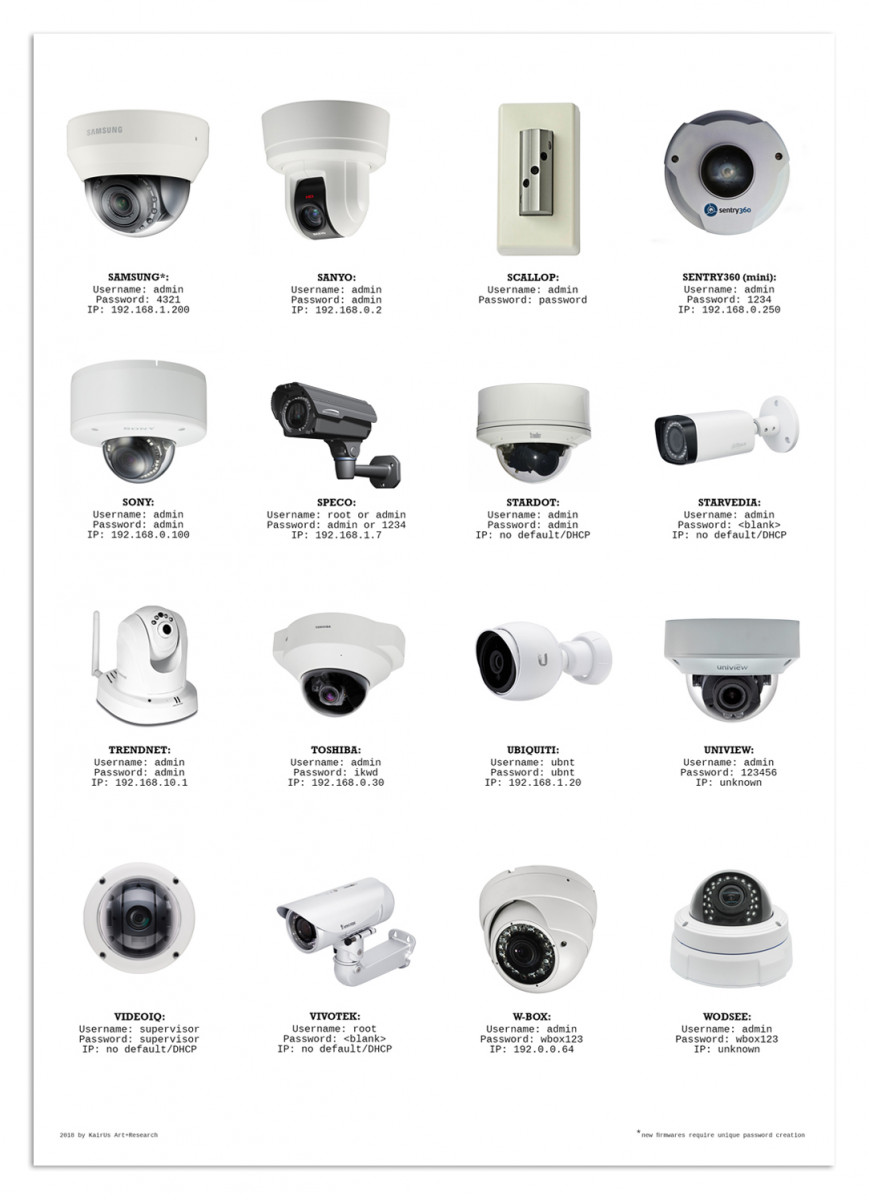 Insecure by Design: IP cameras with default login credentials